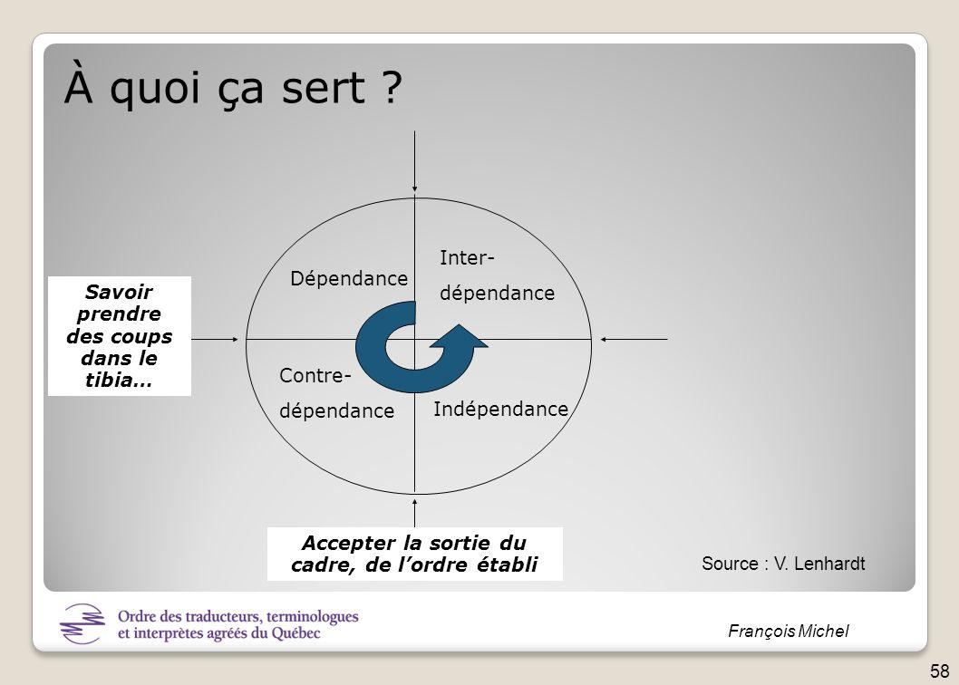 François Michel Dépendance Contre- dépendance Inter- dépendance Indépendance Savoir prendre des coups dans le tibia… Accepter la sortie du cadre, de l