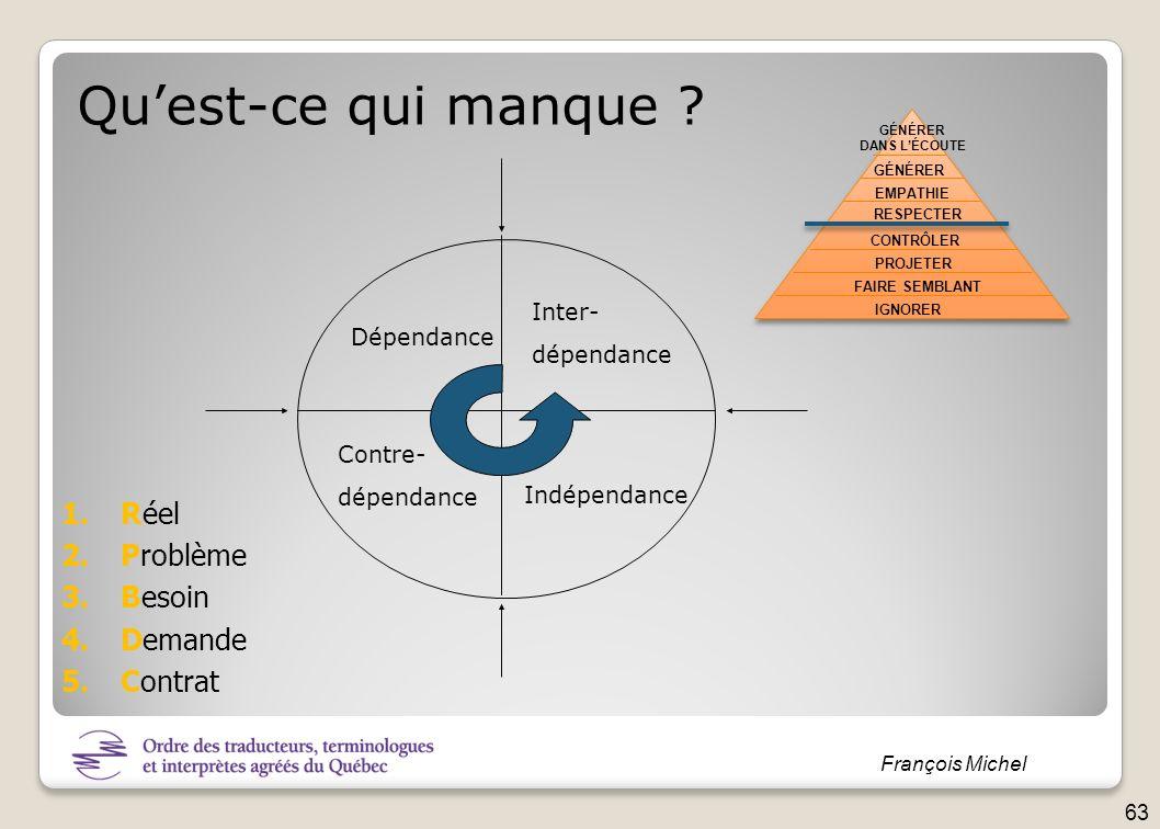 François Michel Quest-ce qui manque ? Dépendance Contre- dépendance Inter- dépendance Indépendance IGNORER FAIRE SEMBLANT PROJETER CONTRÔLER RESPECTER