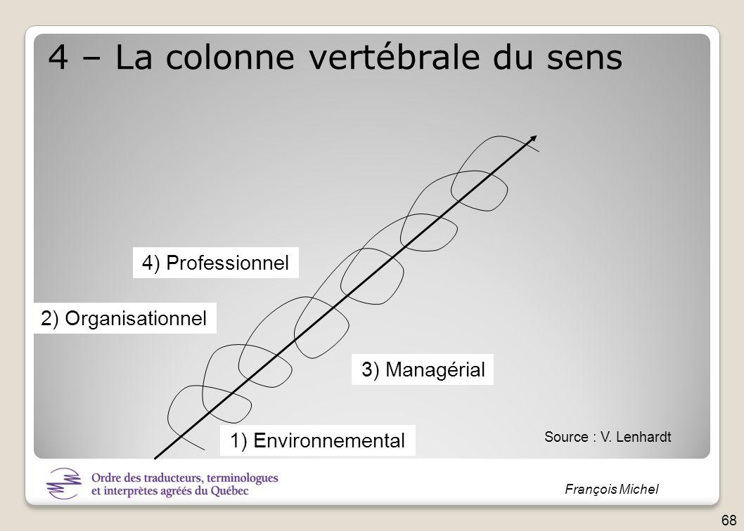 François Michel 3) Managérial 4) Professionnel 4 – La colonne vertébrale du sens 1) Environnemental 2) Organisationnel Source : V. Lenhardt 68
