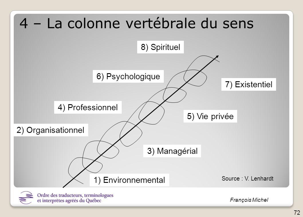 François Michel 1) Environnemental 2) Organisationnel 3) Managérial 4) Professionnel 5) Vie privée 6) Psychologique 7) Existentiel 8) Spirituel 4 – La
