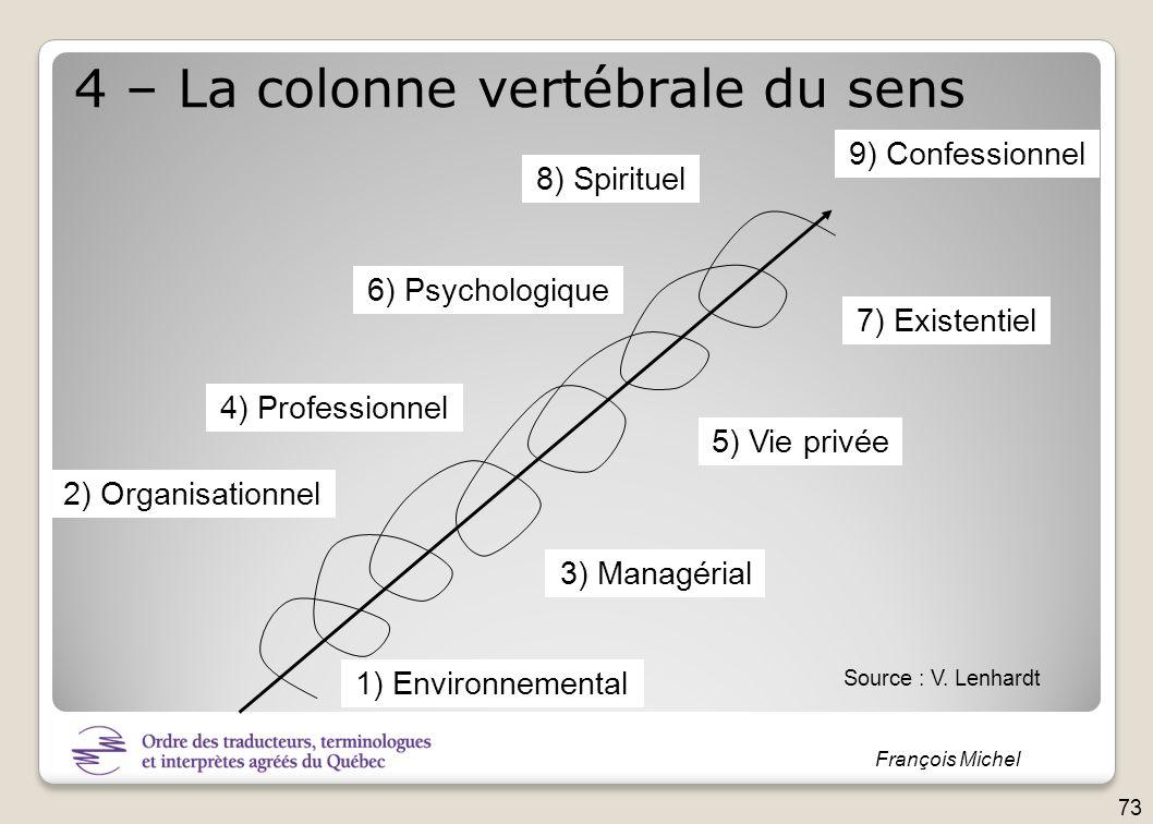 François Michel 1) Environnemental 2) Organisationnel 3) Managérial 4) Professionnel 5) Vie privée 6) Psychologique 7) Existentiel 8) Spirituel 9) Con