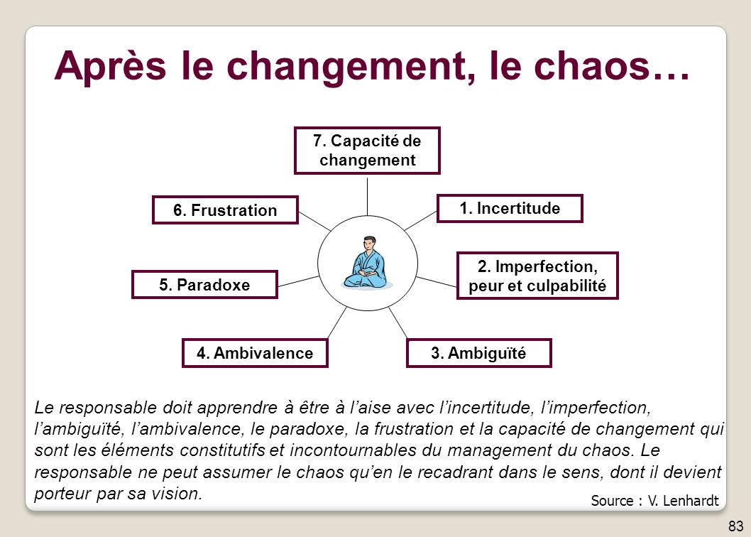 6.Frustration 5. Paradoxe 1. Incertitude 2. Imperfection, peur et culpabilité 4.