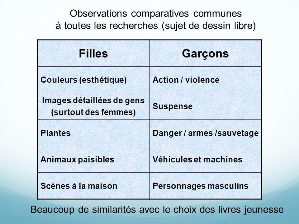 Observations comparatives communes à toutes les recherches (sujet de dessin libre) FillesGarçons Couleurs (esthétique)Action / violence Images détaill