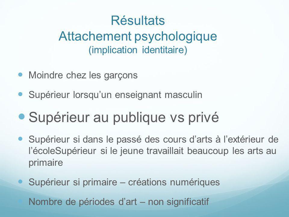 Résultats Attachement psychologique (implication identitaire) Moindre chez les garçons Supérieur lorsquun enseignant masculin Supérieur au publique vs