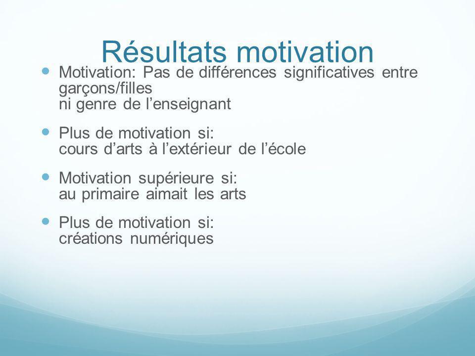 Résultats motivation Motivation: Pas de différences significatives entre garçons/filles ni genre de lenseignant Plus de motivation si: cours darts à l