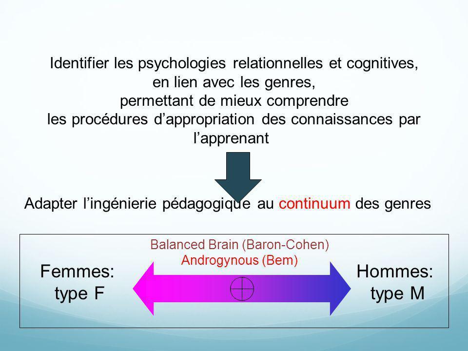 Identifier les psychologies relationnelles et cognitives, en lien avec les genres, permettant de mieux comprendre les procédures dappropriation des co