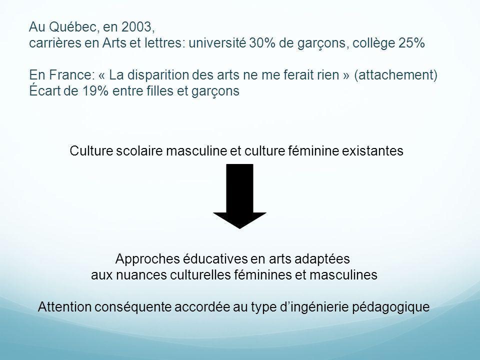 Culture scolaire masculine et culture féminine existantes Approches éducatives en arts adaptées aux nuances culturelles féminines et masculines Attent