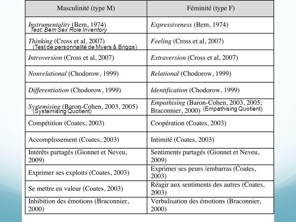 (Test de personnalité de Myers & Briggs) (Empathising Quotient) (Systemising Quotient) Test: Bem Sex Role Inventory