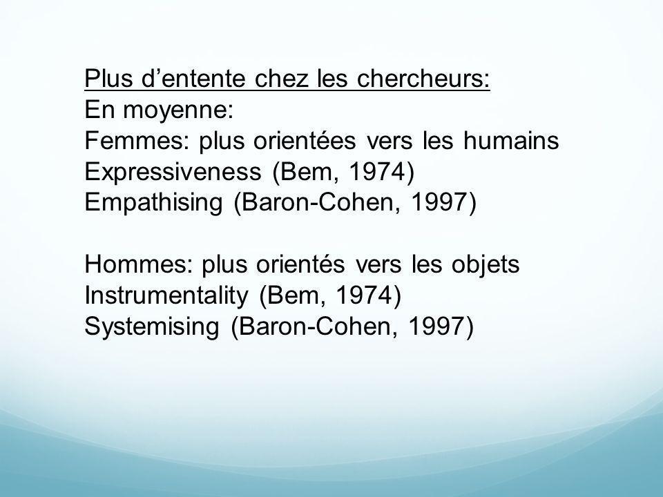 Plus dentente chez les chercheurs: En moyenne: Femmes: plus orientées vers les humains Expressiveness (Bem, 1974) Empathising (Baron-Cohen, 1997) Homm
