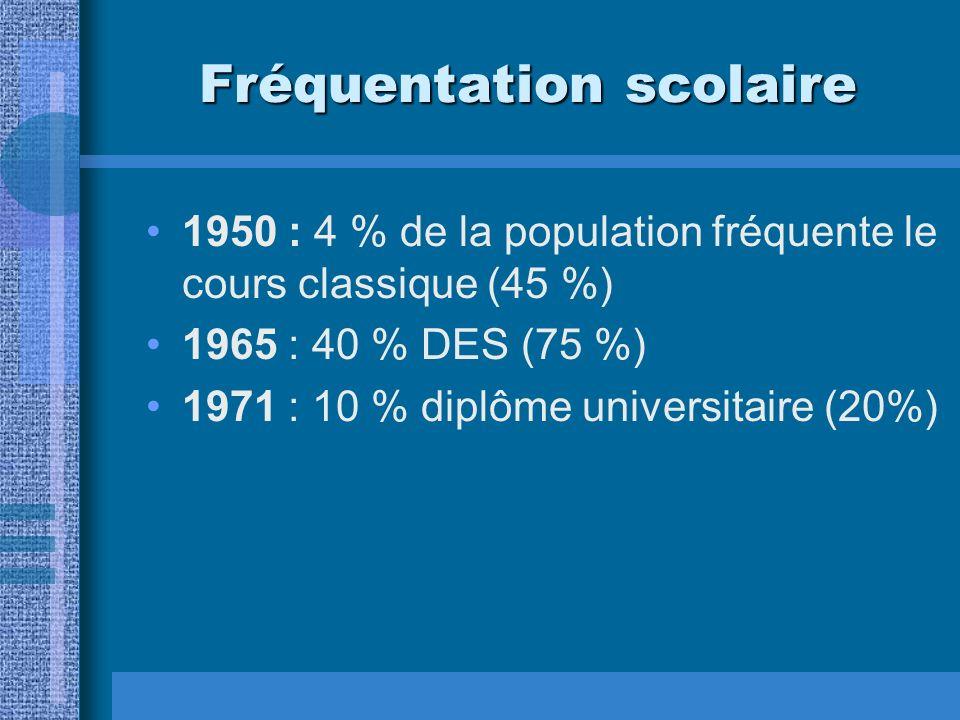 Fréquentation scolaire 1950 : 4 % de la population fréquente le cours classique (45 %) 1965 : 40 % DES (75 %) 1971 : 10 % diplôme universitaire (20%)