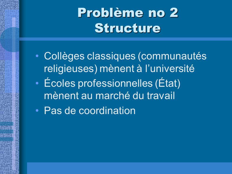 Problème no 2 Structure Collèges classiques (communautés religieuses) mènent à luniversité Écoles professionnelles (État) mènent au marché du travail Pas de coordination