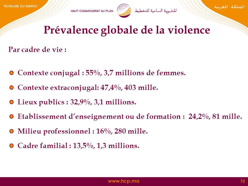 www.hcp.ma Prévalence globale de la violence 10 Par cadre de vie : Contexte conjugal : 55%, 3,7 millions de femmes. Contexte extraconjugal: 47,4%, 403