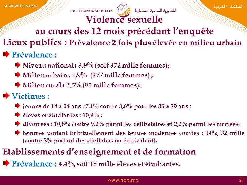 www.hcp.ma Lieux publics : Prévalence 2 fois plus élevée en milieu urbain Prévalence : Niveau national : 3,9% (soit 372 mille femmes); Milieu urbain :