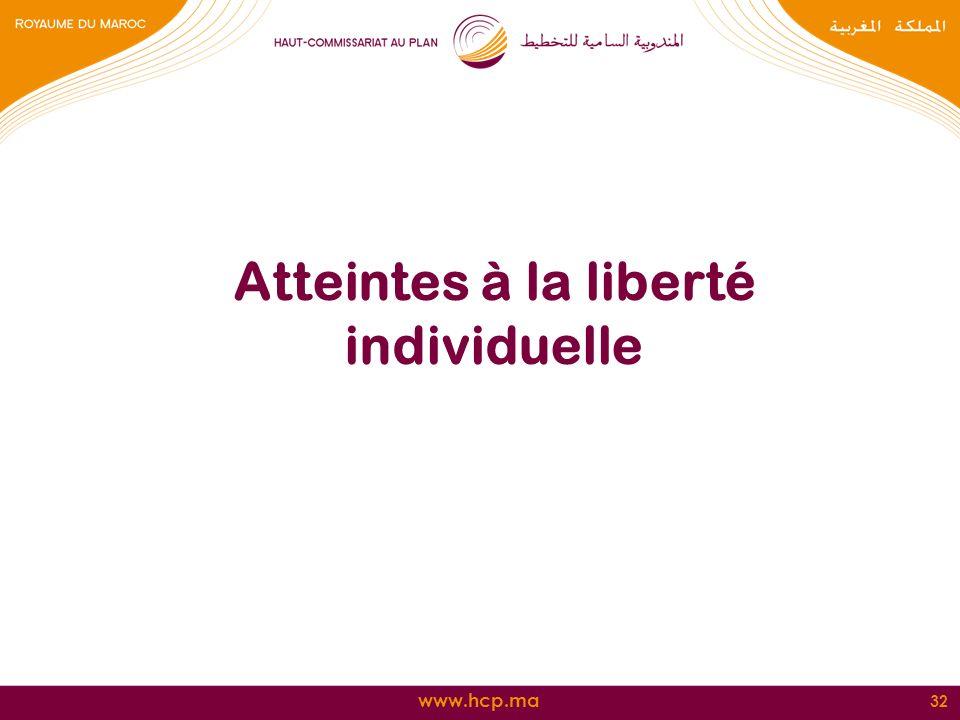 www.hcp.ma Atteintes à la liberté individuelle 32