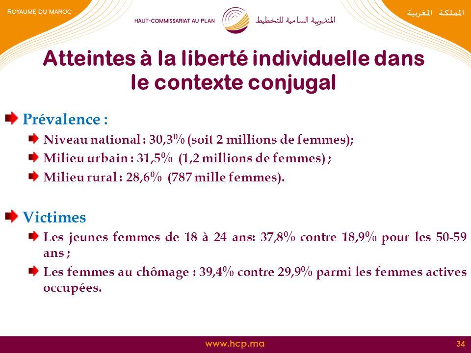 www.hcp.ma Prévalence : Niveau national : 30,3% (soit 2 millions de femmes); Milieu urbain : 31,5% (1,2 millions de femmes) ; Milieu rural : 28,6% (78