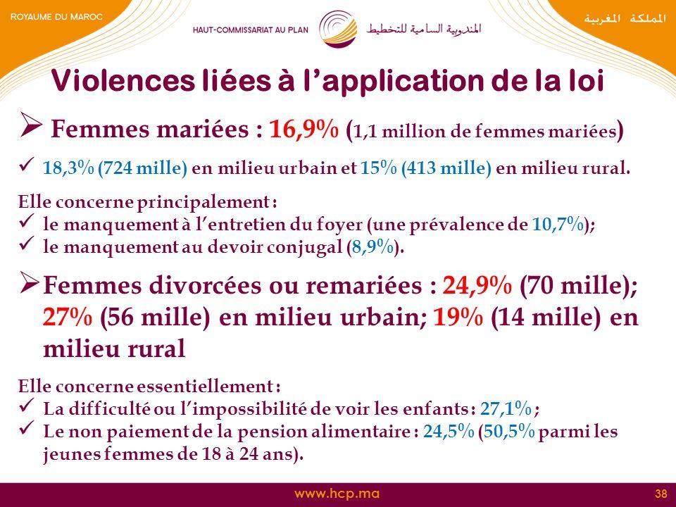 www.hcp.ma Femmes mariées : 16,9% ( 1,1 million de femmes mariées ) 18,3% (724 mille) en milieu urbain et 15% (413 mille) en milieu rural. Elle concer