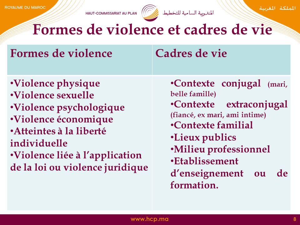 www.hcp.ma Formes de violence et cadres de vie 8 Formes de violenceCadres de vie Violence physique Violence sexuelle Violence psychologique Violence é