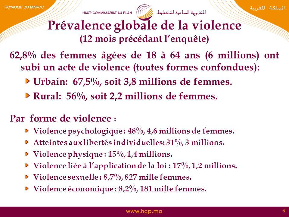 www.hcp.ma Prévalence globale de la violence (12 mois précédant lenquête) 62,8% des femmes âgées de 18 à 64 ans (6 millions) ont subi un acte de viole