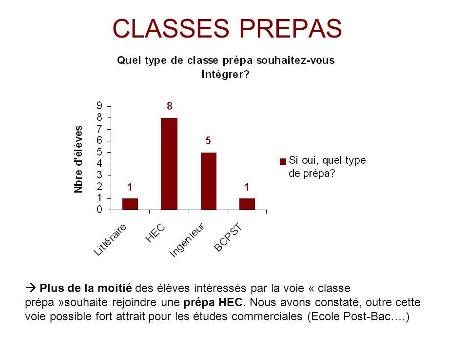 CLASSES PREPAS Plus de la moitié des élèves intéressés par la voie « classe prépa »souhaite rejoindre une prépa HEC.