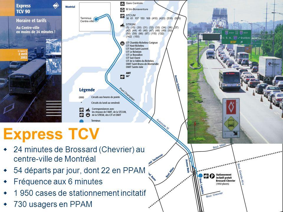 Express TCV 24 minutes de Brossard (Chevrier) au centre-ville de Montréal 54 départs par jour, dont 22 en PPAM Fréquence aux 6 minutes 1 950 cases de