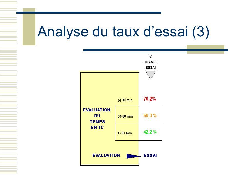 Analyse du taux dessai (3) % ÉVALUATION DU TEMPS EN TC ÉVALUATIONESSAI 70,2% 60,3 % 42,2 % CHANCE ESSAI (-) 30 min 31-60 min (+) 61 min