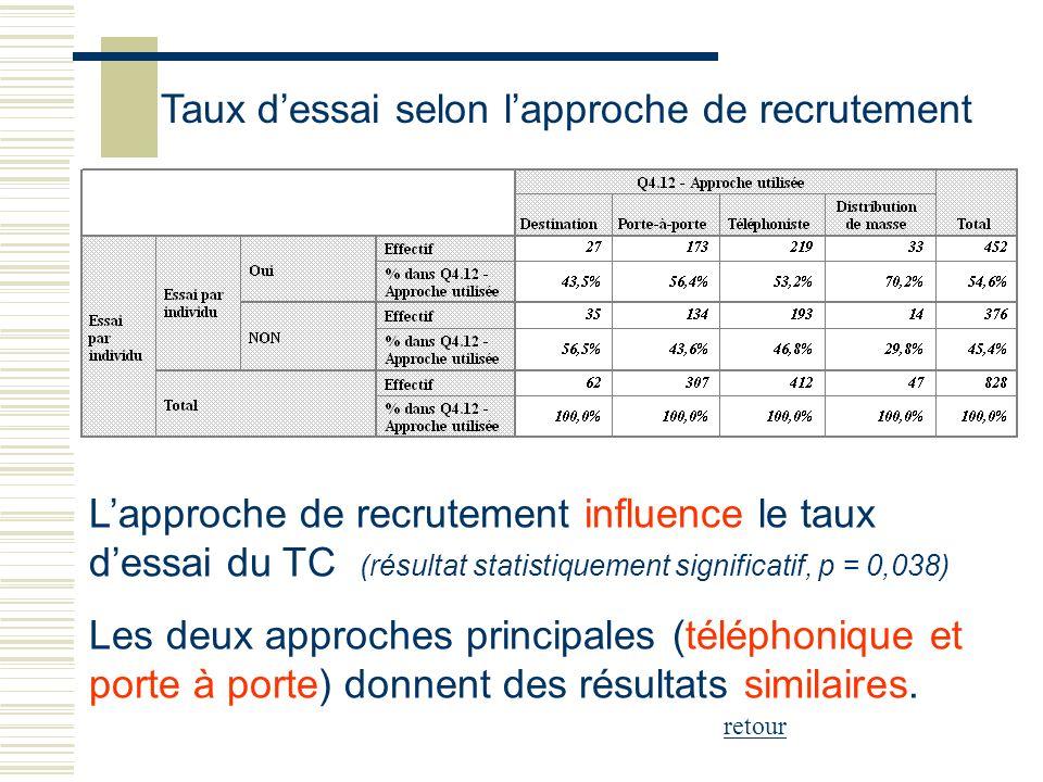 Lapproche de recrutement influence le taux dessai du TC (résultat statistiquement significatif, p = 0,038) Les deux approches principales (téléphoniqu