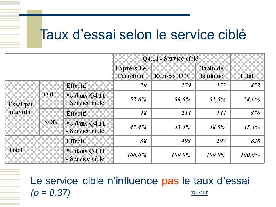 Taux dessai selon le service ciblé Le service ciblé ninfluence pas le taux dessai (p = 0,37) retour