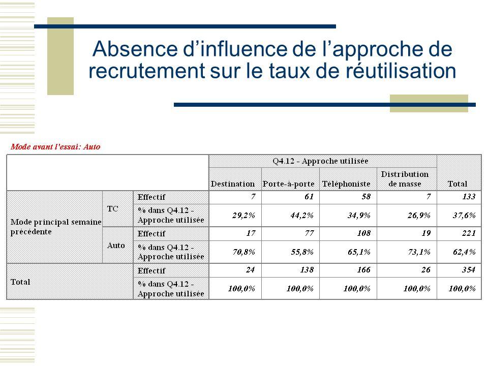 Absence dinfluence de lapproche de recrutement sur le taux de réutilisation