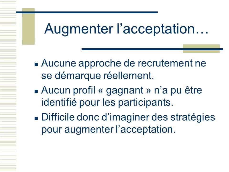 Augmenter lacceptation… Aucune approche de recrutement ne se démarque réellement. Aucun profil « gagnant » na pu être identifié pour les participants.