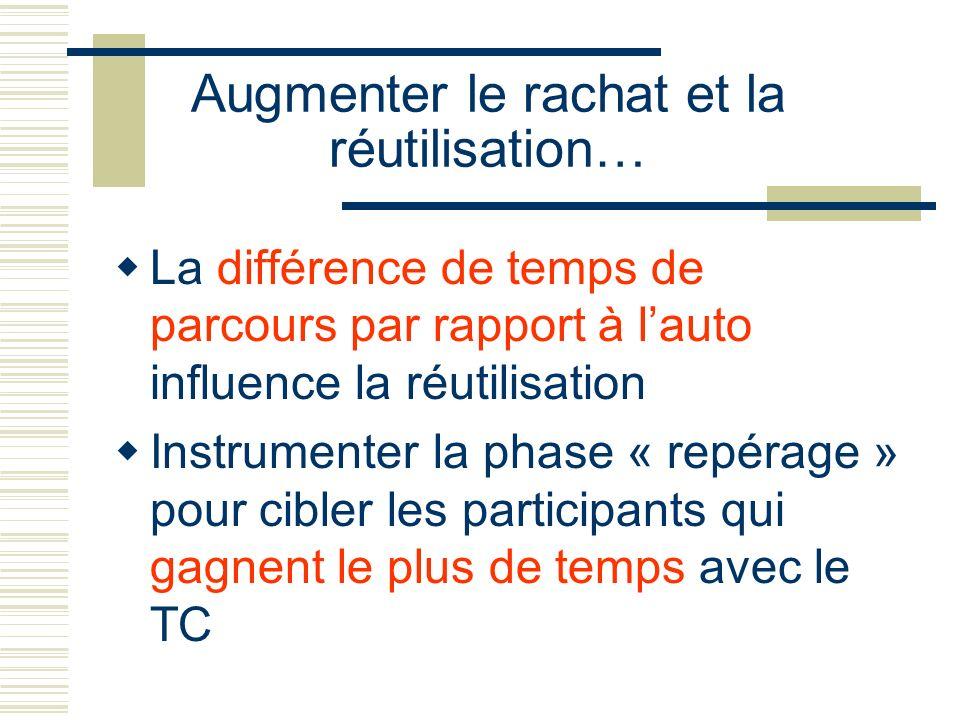 Augmenter le rachat et la réutilisation… La différence de temps de parcours par rapport à lauto influence la réutilisation Instrumenter la phase « rep