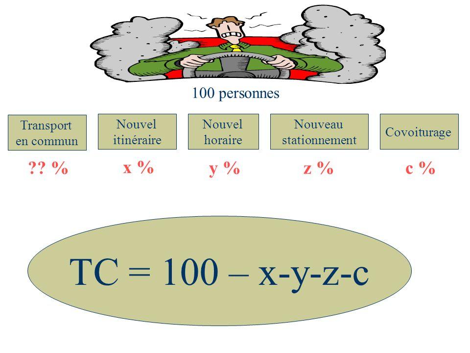 Lapproche de recrutement influence le taux dessai du TC (résultat statistiquement significatif, p = 0,038) Les deux approches principales (téléphonique et porte à porte) donnent des résultats similaires.