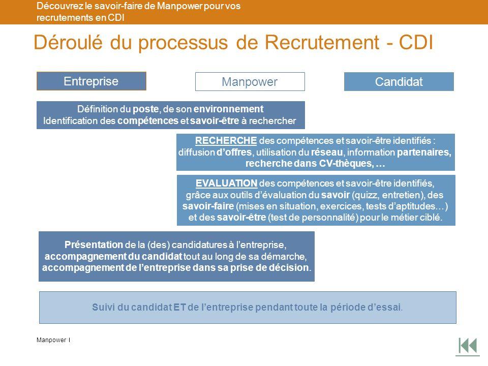 Manpower Découvrez le savoir-faire de Manpower pour vos recrutements en CDI Déroulé du processus de Recrutement - CDI Entreprise ManpowerCandidat Défi