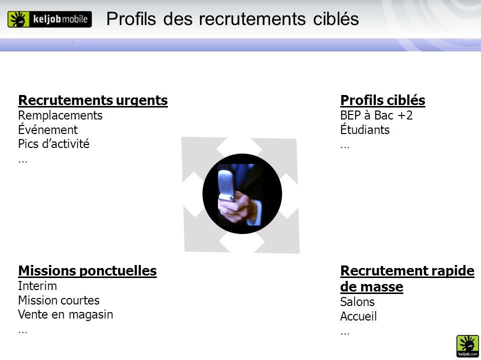Profils des recrutements ciblés Recrutements urgents Remplacements Événement Pics dactivité … Missions ponctuelles Interim Mission courtes Vente en ma