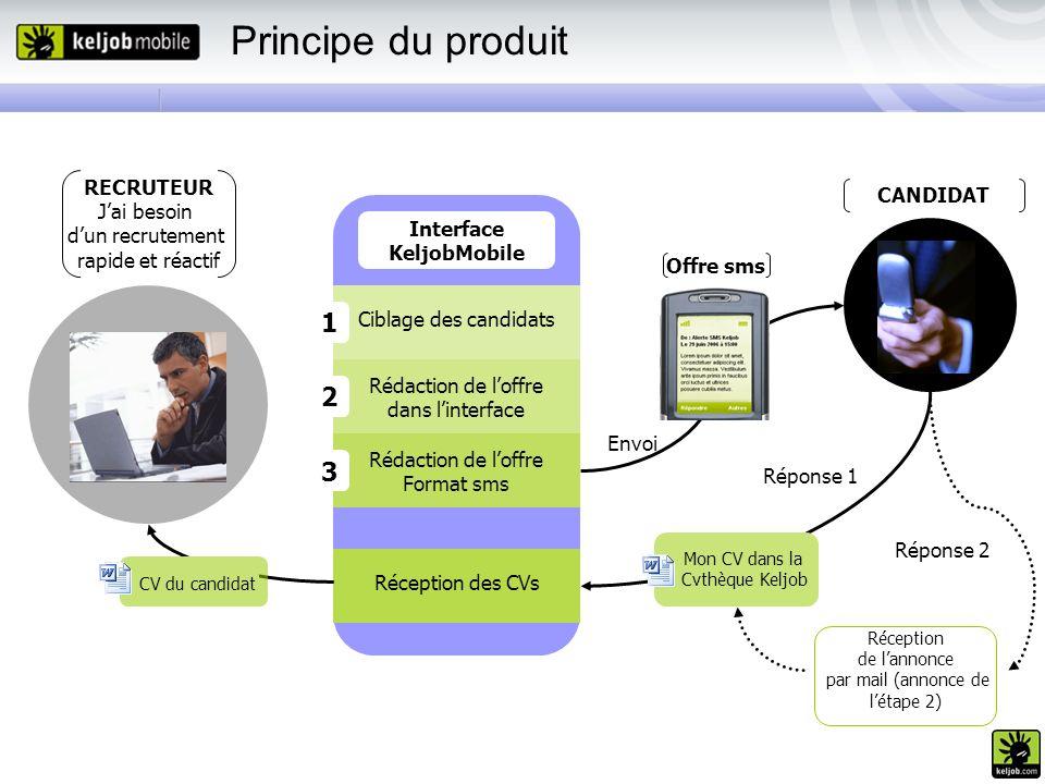 Principe du produit RECRUTEUR Jai besoin dun recrutement rapide et réactif Interface KeljobMobile Ciblage des candidats Rédaction de loffre dans linte