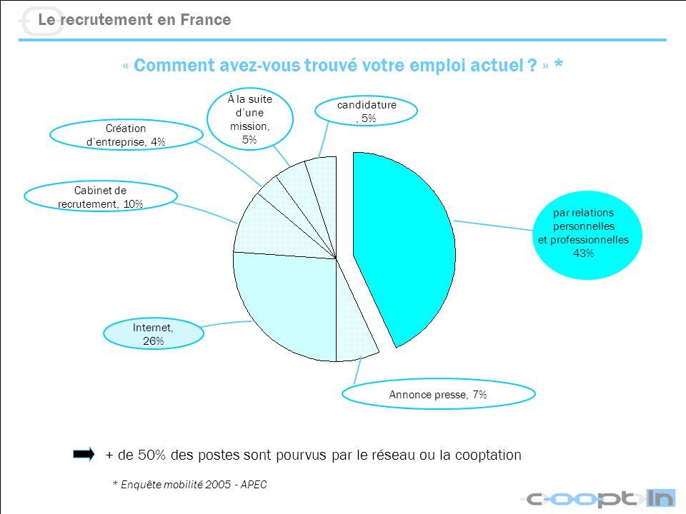 Le recrutement en France « Comment avez-vous trouvé votre emploi actuel ? » * + de 50% des postes sont pourvus par le réseau ou la cooptation * Enquêt