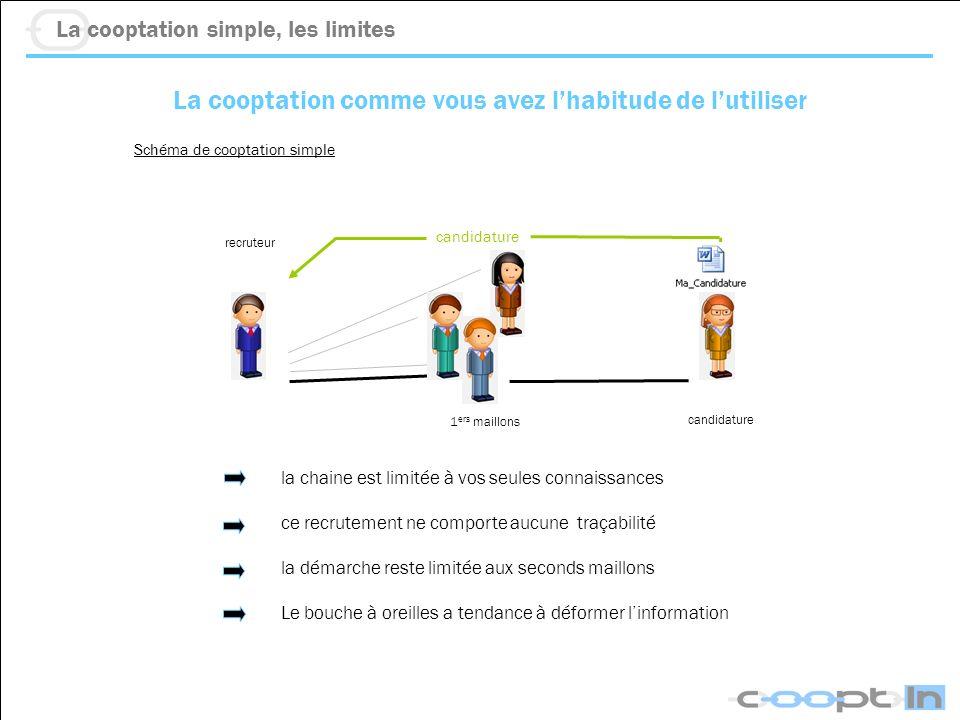 La cooptation comme vous avez lhabitude de lutiliser Schéma de cooptation simple La cooptation simple, les limites candidature recruteur 1 ers maillon