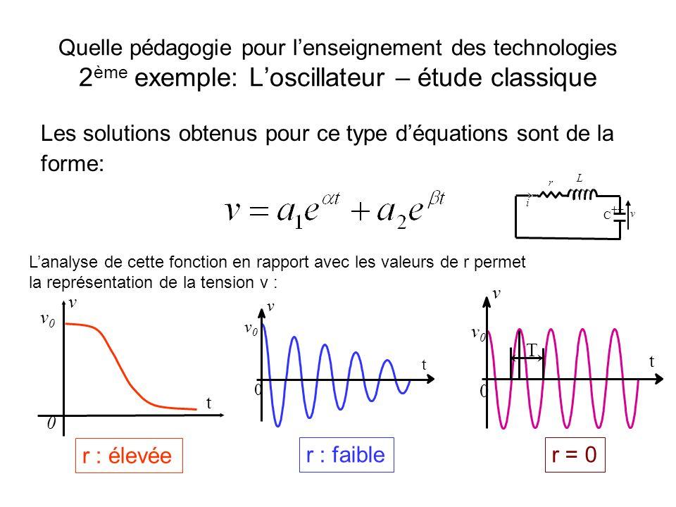 Quelle pédagogie pour lenseignement des technologies 2 ème exemple: Loscillateur – étude classique Un oscillateur est un circuit non linéaire. Il est