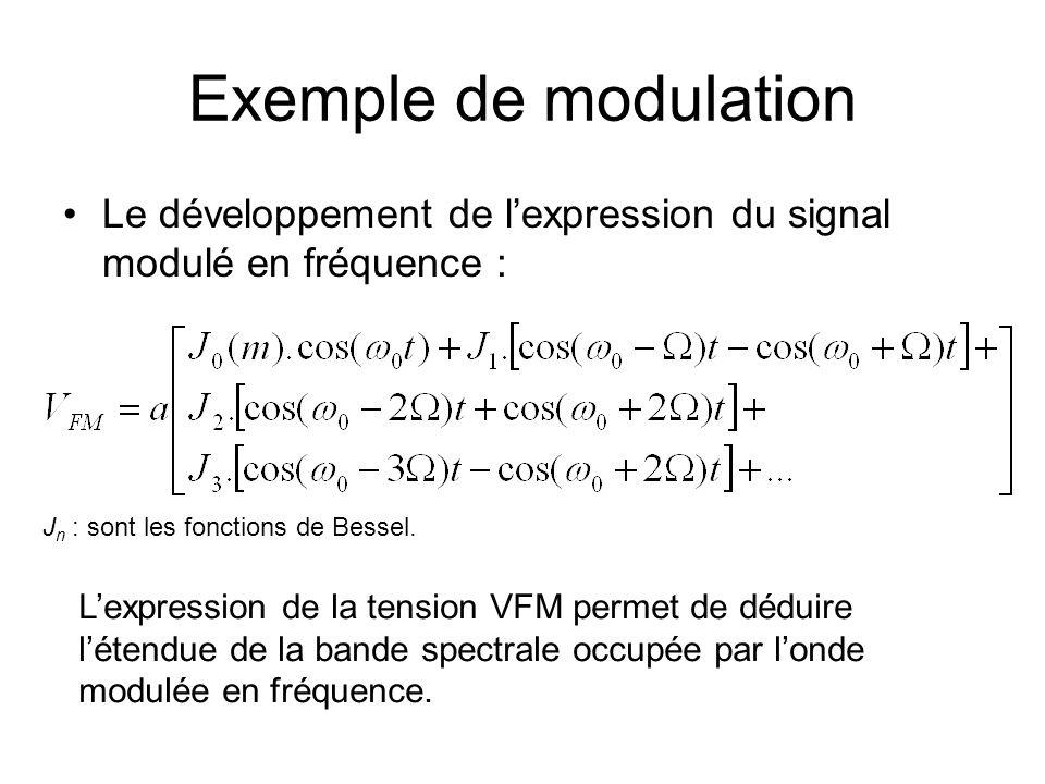 Exemple de modulation Lorsque le signal modulant est sinusoïdal on aura : m : indice de modulation Lexpression du signal modulant est :