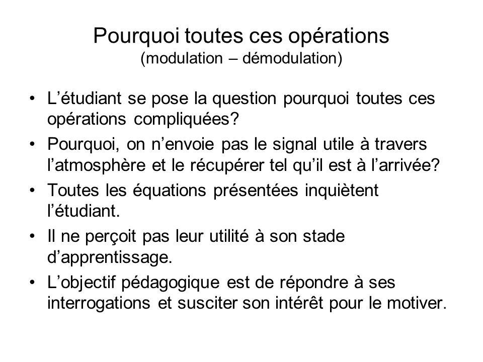 Exemple de modulation Létendue de la bande occupée dépend de lindice de modulation. Après envoi et réception du signal modulé, il faut démoduler le si