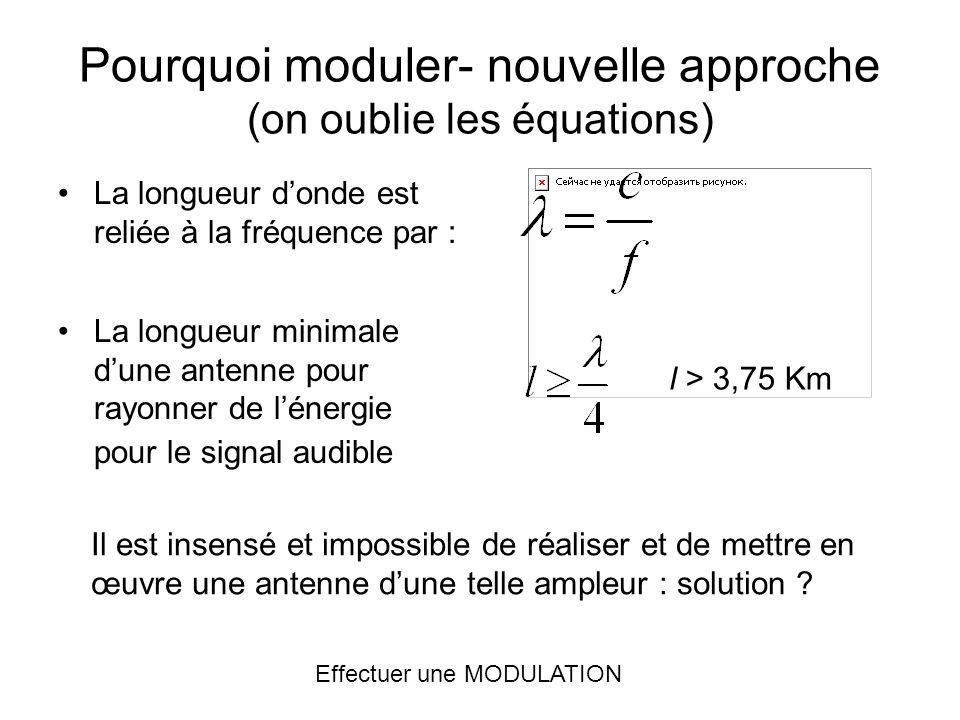 Pourquoi moduler- nouvelle approche (on oublie les équations) Lêtre humain ne peut entendre les fréquences > 20 KHz. Un expérience est effectuée à cet