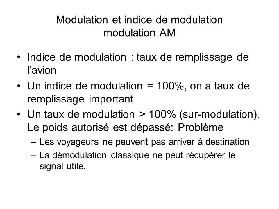 Modulation damplitude et indice de modulation