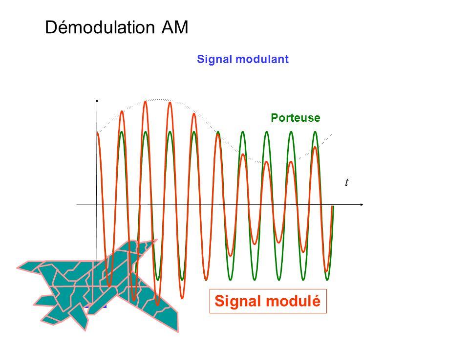Démodulation AM