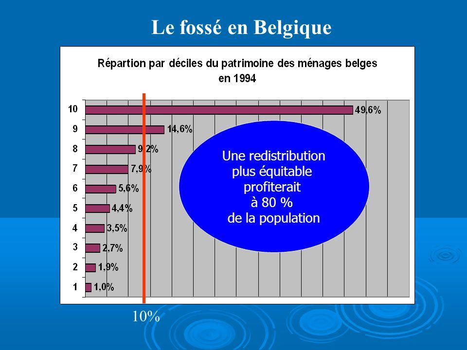 Le fossé en Belgique Une redistribution plus équitable profiterait à 80 % de la population 10%