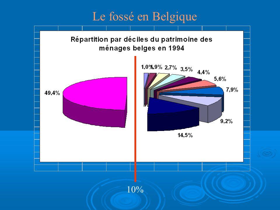 Le fossé en Belgique 10%