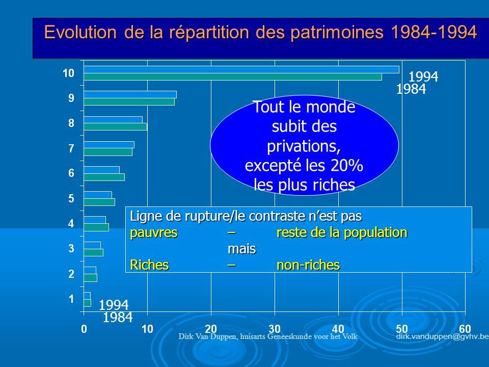 Evolution de la répartition des patrimoines 1984-1994 Dirk Van Duppen, huisarts Geneeskunde voor het Volk dirk.vanduppen@gvhv.be Tout le monde subit d