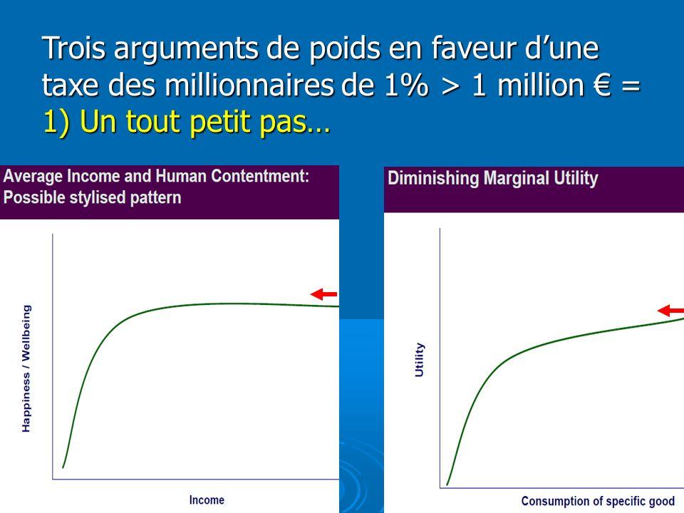 Trois arguments de poids en faveur dune taxe des millionnaires de 1% > 1 million = 1) Un tout petit pas…