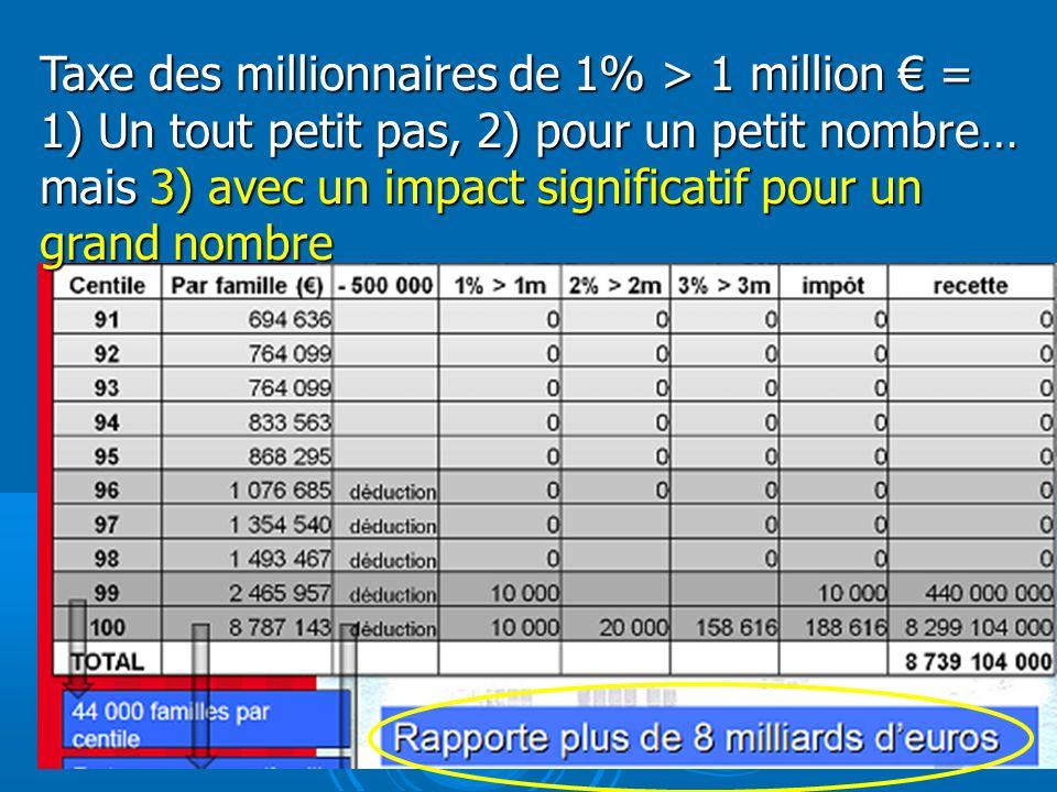 Taxe des millionnaires de 1% > 1 million = 1) Un tout petit pas, 2) pour un petit nombre… mais 3) avec un impact significatif pour un grand nombre