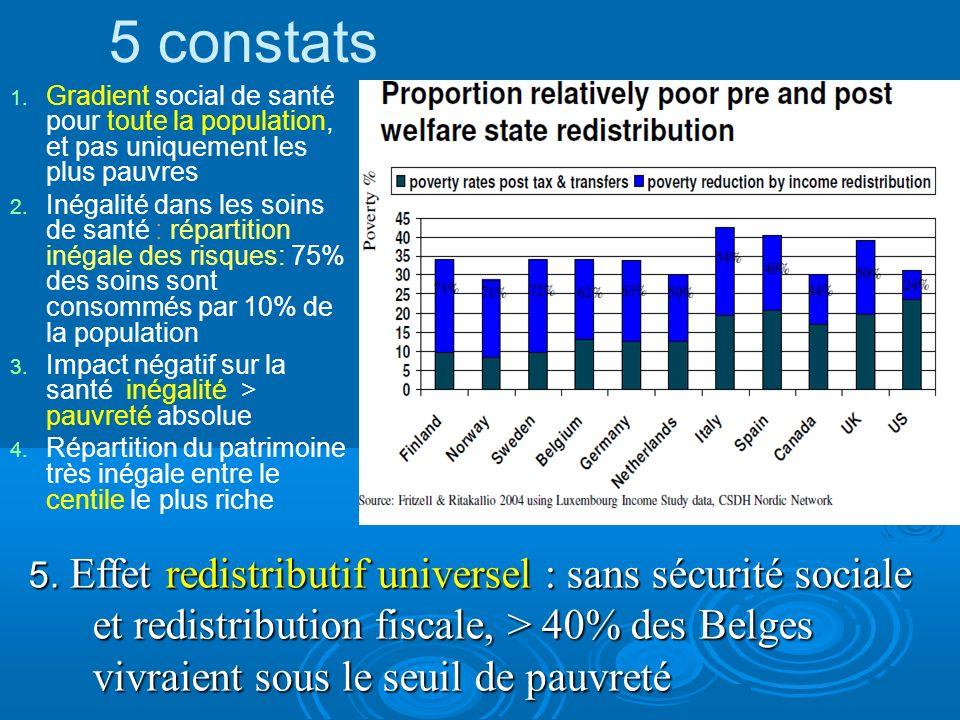 1. Gradient social de santé pour toute la population, et pas uniquement les plus pauvres 2. Inégalité dans les soins de santé : répartition inégale de