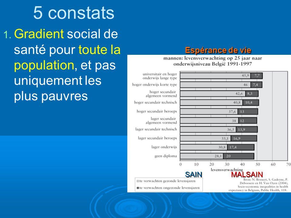 5 constats 1. Gradient social de santé pour toute la population, et pas uniquement les plus pauvres Espérance de vie SAINMALSAIN