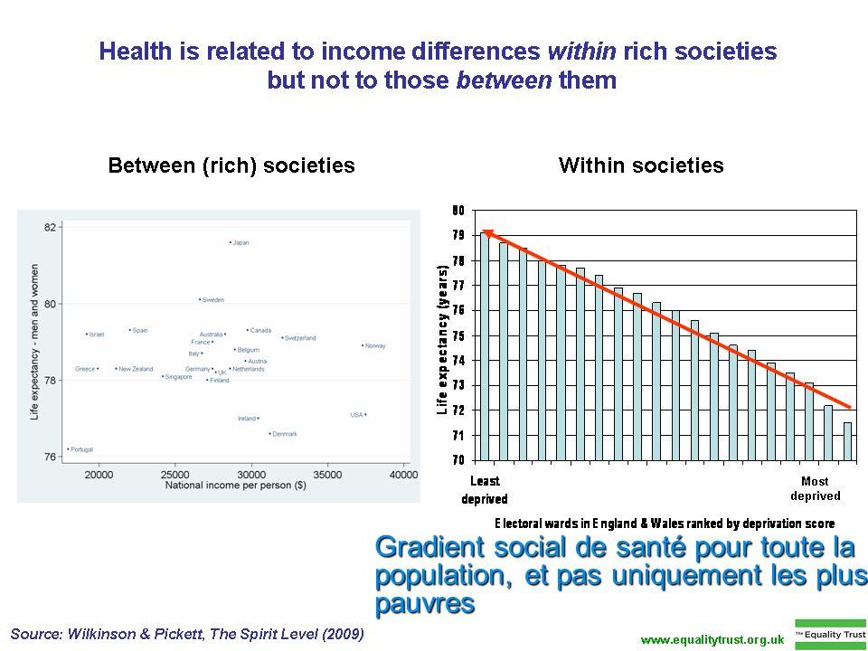 Gradient social de santé pour toute la population, et pas uniquement les plus pauvres